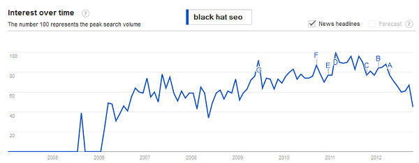 black hat seo in decline