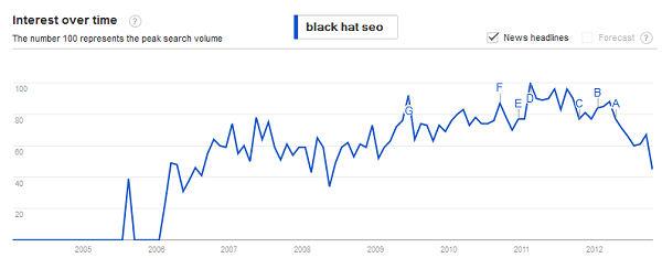 black hat seo in decline