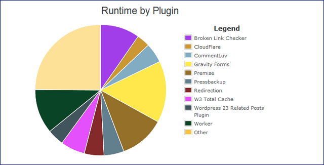 find plugins that slow down site