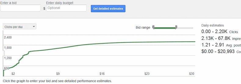 google keywords get estimates