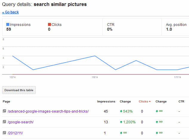 google search query details