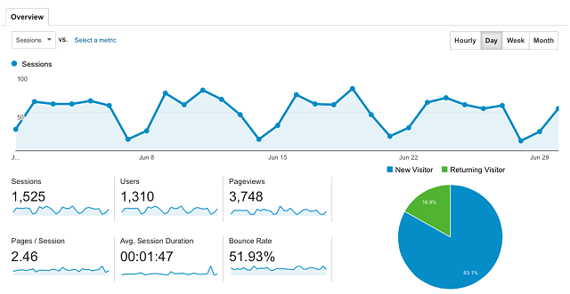 tracking website analytics