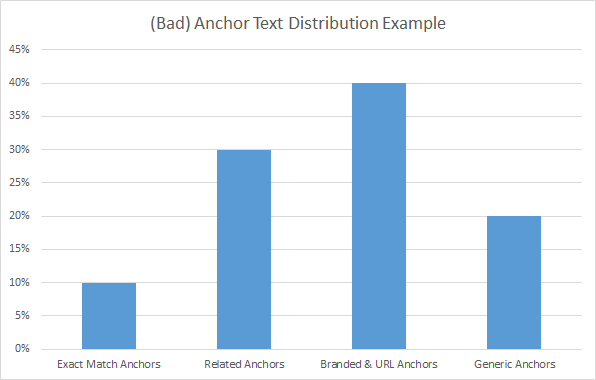 anchor text distribution example