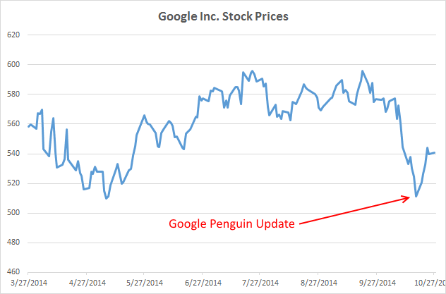 Google Penguin Penalties Rants, Rage And Recovery. Universal Life Insurance Cost. Create Animated Presentation. Ordering Steroids Online State Farm Insurancw. Knee Pain Underneath Knee Cap. Boston Public Health Commission. How To Get Into Vet School Media Lists Online. Best Mortgage Rates Houston Owe Taxes To Irs. Associates Degree In Medical Assisting
