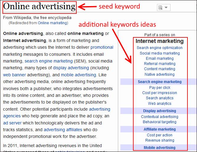 keyword list generation