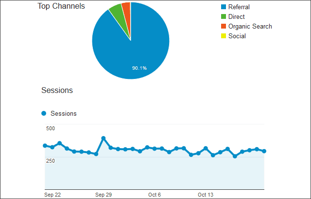 referral website traffic