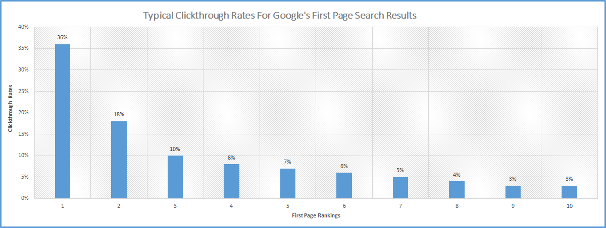 keywords rankings and website visitors
