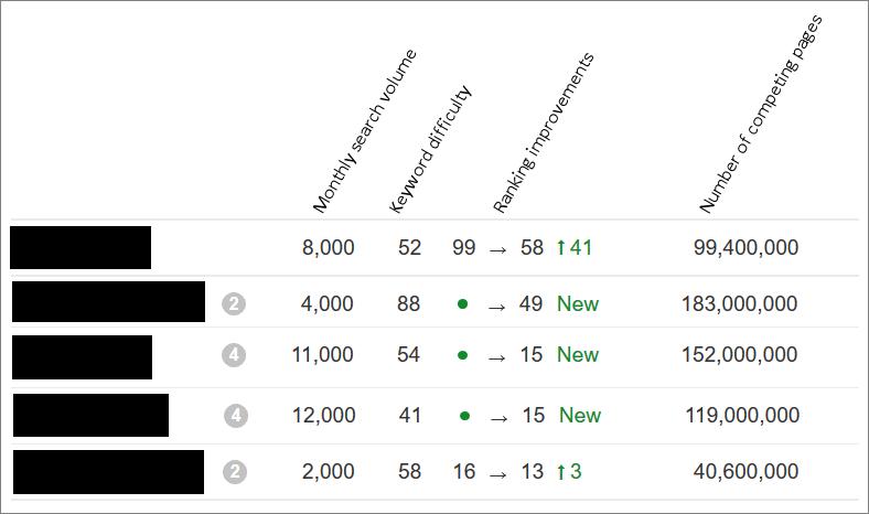 keywords rankings improvements