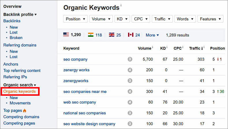 competitor organic keywords